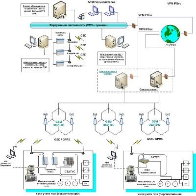 Состав узлов учета газа